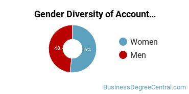 Accounting Majors in CT Gender Diversity Statistics