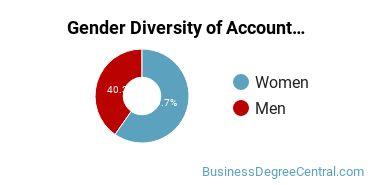Accounting Majors in FL Gender Diversity Statistics