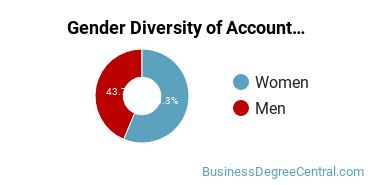 Accounting Majors in MS Gender Diversity Statistics