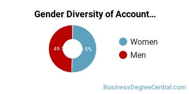 Accounting Majors in NE Gender Diversity Statistics