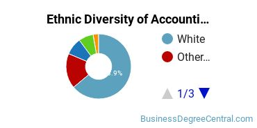 Accounting Majors in NH Ethnic Diversity Statistics