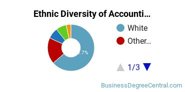 Accounting Majors in OK Ethnic Diversity Statistics