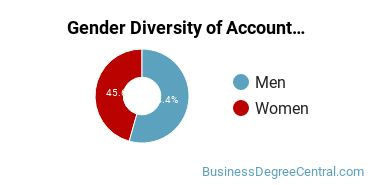 Accounting Majors in PA Gender Diversity Statistics
