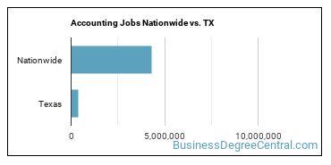 Accounting Jobs Nationwide vs. TX