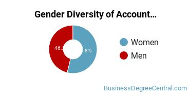 Accounting Majors in WV Gender Diversity Statistics