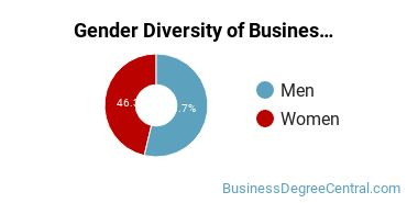 Business Administration & Management Majors in AR Gender Diversity Statistics