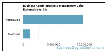 Business Administration & Management Jobs Nationwide vs. CA