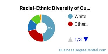 Racial-Ethnic Diversity of Customer Service Management Students with Bachelor's Degrees