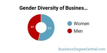 Business Administration & Management Majors in DE Gender Diversity Statistics