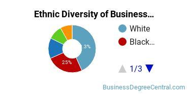 Business Administration & Management Majors in DC Ethnic Diversity Statistics