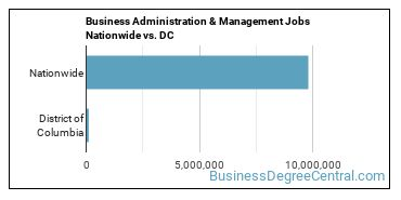 Business Administration & Management Jobs Nationwide vs. DC