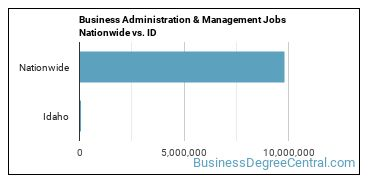 Business Administration & Management Jobs Nationwide vs. ID