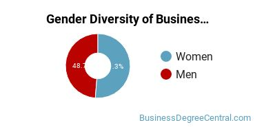 Business Administration & Management Majors in IL Gender Diversity Statistics