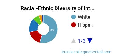 Racial-Ethnic Diversity of Interior Design Management Students with Bachelor's Degrees