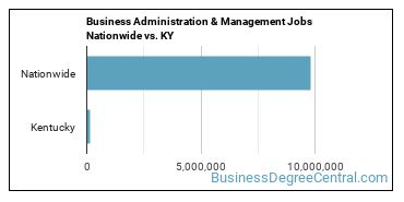Business Administration & Management Jobs Nationwide vs. KY
