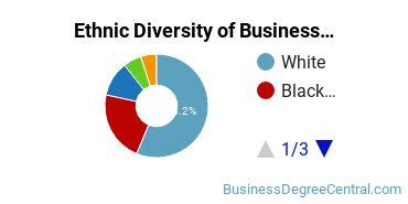 Business Administration & Management Majors in LA Ethnic Diversity Statistics