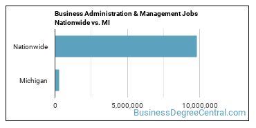 Business Administration & Management Jobs Nationwide vs. MI