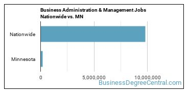 Business Administration & Management Jobs Nationwide vs. MN