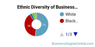 Business Administration & Management Majors in MS Ethnic Diversity Statistics