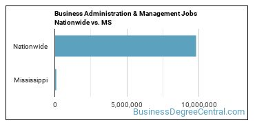 Business Administration & Management Jobs Nationwide vs. MS