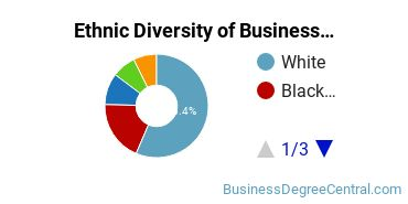 Business Administration & Management Majors in MO Ethnic Diversity Statistics