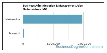 Business Administration & Management Jobs Nationwide vs. MO