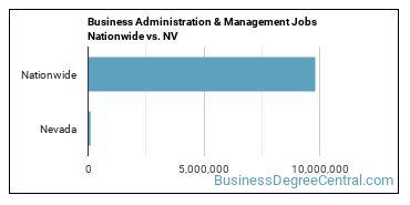 Business Administration & Management Jobs Nationwide vs. NV