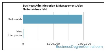 Business Administration & Management Jobs Nationwide vs. NH
