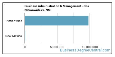 Business Administration & Management Jobs Nationwide vs. NM