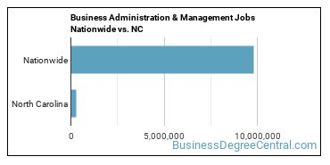 Business Administration & Management Jobs Nationwide vs. NC