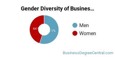Business Administration & Management Majors in ND Gender Diversity Statistics