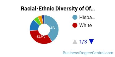 Racial-Ethnic Diversity of Office Management Students with Bachelor's Degrees