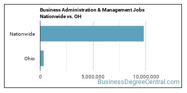Business Administration & Management Jobs Nationwide vs. OH