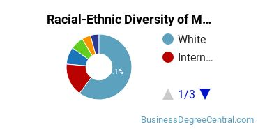 Racial-Ethnic Diversity of Maintenance Management Students with Bachelor's Degrees