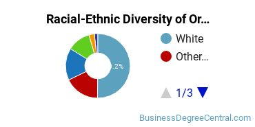 Racial-Ethnic Diversity of Organizational Leadership Students with Bachelor's Degrees