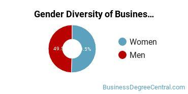 Business Administration & Management Majors in RI Gender Diversity Statistics
