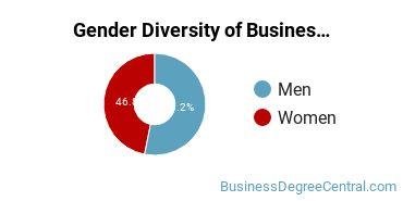 Business Administration & Management Majors in SC Gender Diversity Statistics