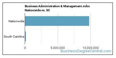Business Administration & Management Jobs Nationwide vs. SC