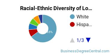 Racial-Ethnic Diversity of Logistics Management Students with Bachelor's Degrees