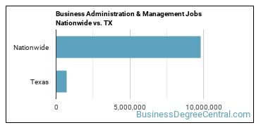 Business Administration & Management Jobs Nationwide vs. TX