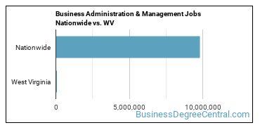 Business Administration & Management Jobs Nationwide vs. WV