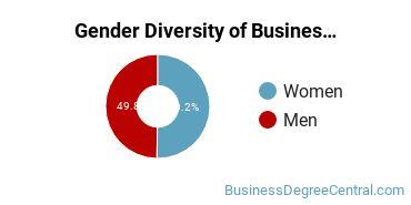 Business Administration & Management Majors in WI Gender Diversity Statistics