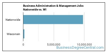 Business Administration & Management Jobs Nationwide vs. WI