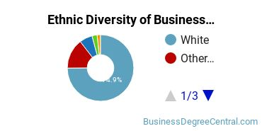 Business Administration & Management Majors in WY Ethnic Diversity Statistics