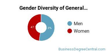 Business & Commerce Majors in AZ Gender Diversity Statistics