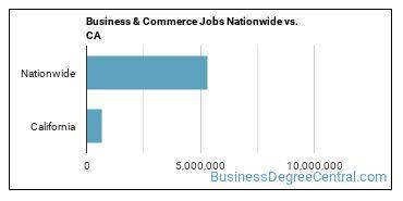 Business & Commerce Jobs Nationwide vs. CA