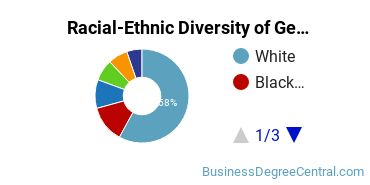 Racial-Ethnic Diversity of General Business Students with Bachelor's Degrees