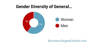 Business & Commerce Majors in GA Gender Diversity Statistics