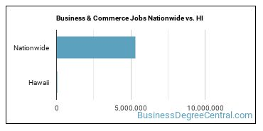 Business & Commerce Jobs Nationwide vs. HI