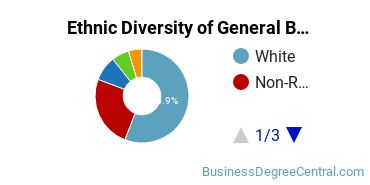 Business & Commerce Majors in IL Ethnic Diversity Statistics